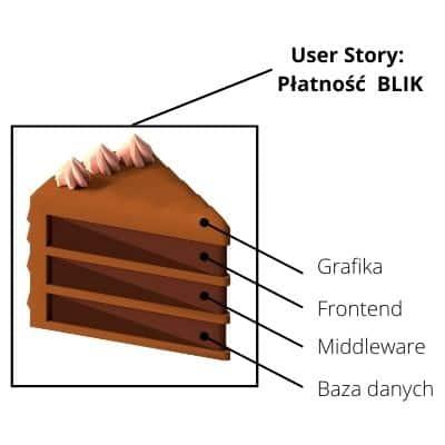 jak dzielić user story