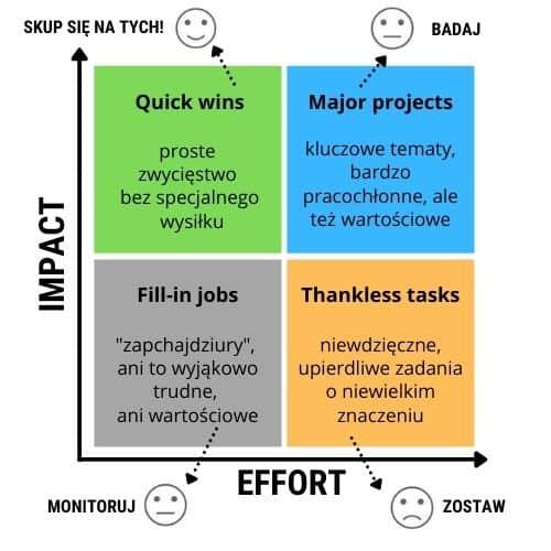 macierz impact effort