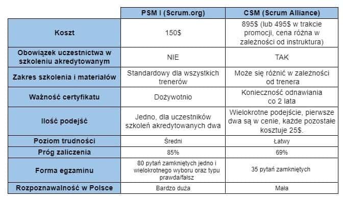 certyfikat scrum porównanie