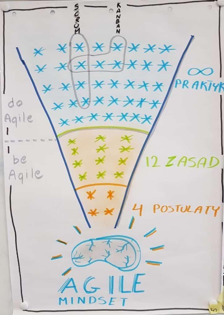 agile mindset